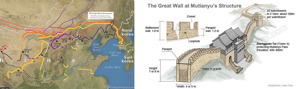 Structure, Size, Mutianyu, Great Wall of China, Beijing, Day Tour, China, UNESCO World Heritage, Wonder of the World, TravelReport