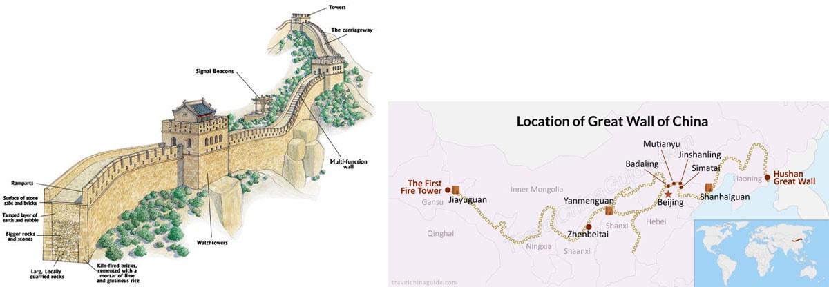 Chinesische Mauer, Aufbau, Konstruktion, Länge, Wissenswertes, Reisebericht
