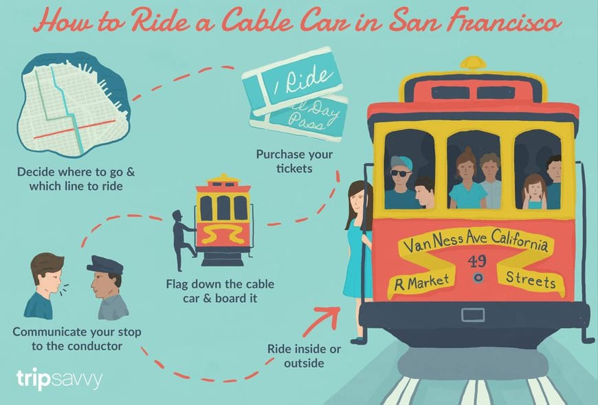 Cable Car, Tipps, Hinweise, Informationen, USA, San Francisco